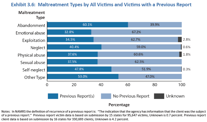 Graph that shows the percentage of APS Victims that have a previous report of maltreatment by type of maltreatment.]