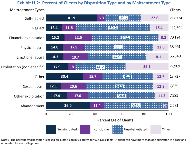 Graphic that shows the percentage of A{S clients by disposition (substantiated, inconclusive, unsubstantiated, and other) by maltreatment type.