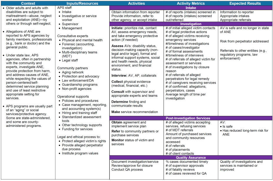 The logic model displays context, imputs/resources, activities, activity metrics, results.